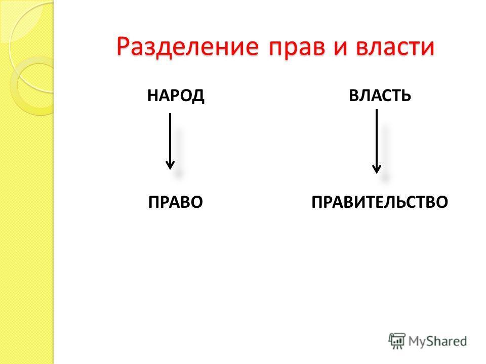 Разделение прав и власти НАРОД ПРАВО ВЛАСТЬ ПРАВИТЕЛЬСТВО