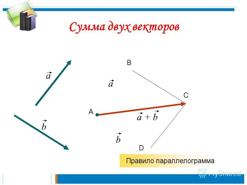 a b А В С a b a + b Правило параллелограмма D Сумма двух векторов