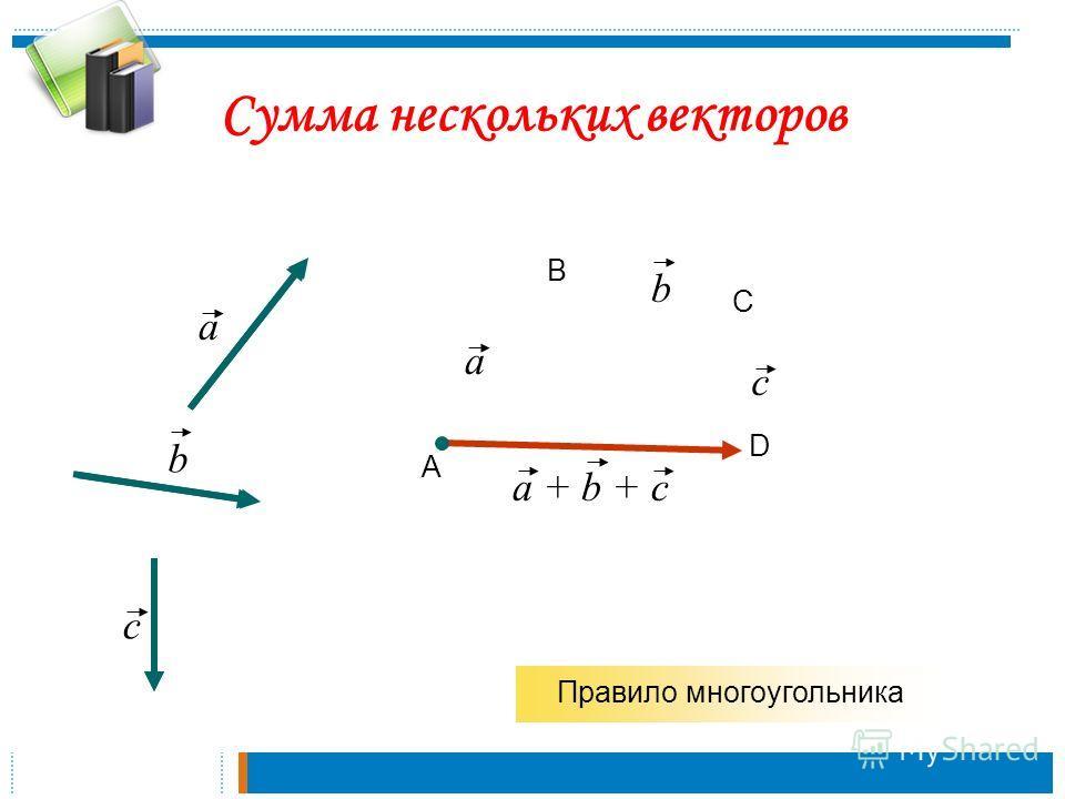 Сумма нескольких векторов a b А В С a b Правило многоугольника D c c a + b + c