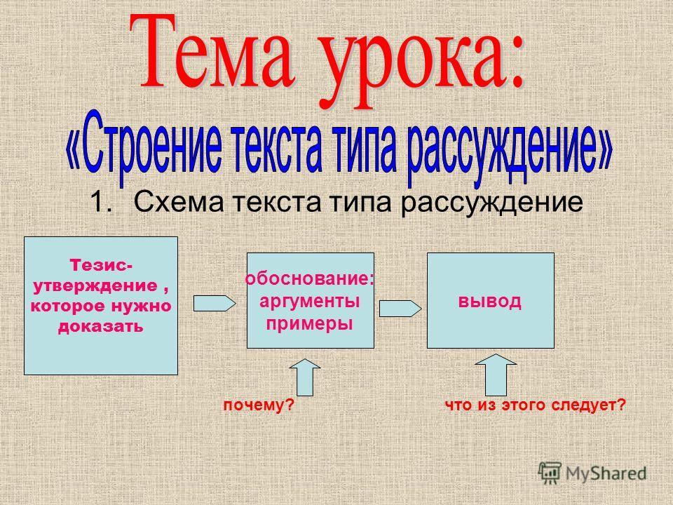 1. Схема текста типа рассуждение почему? что из этого следует? Тезис- утверждение, которое нужно доказать обоснование: аргументы примеры вывод