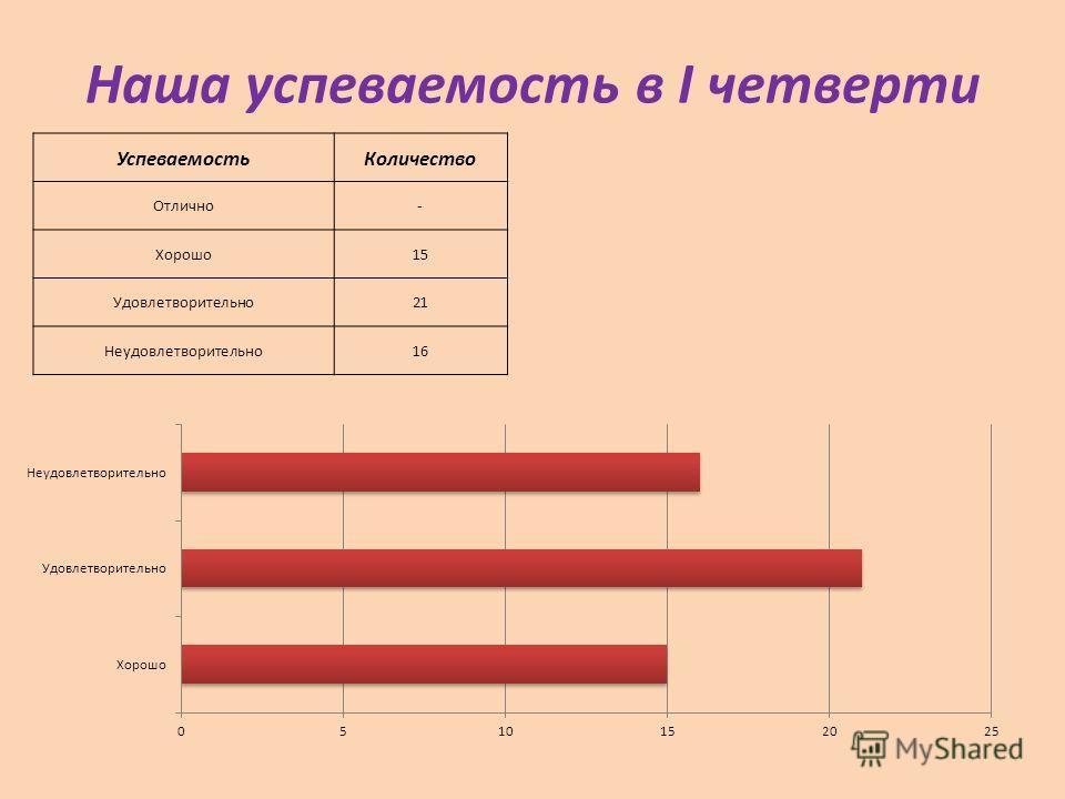 Наша успеваемость в I четверти Успеваемость Количество Отлично- Хорошо 15 Удовлетворительно 21 Неудовлетворительно 16