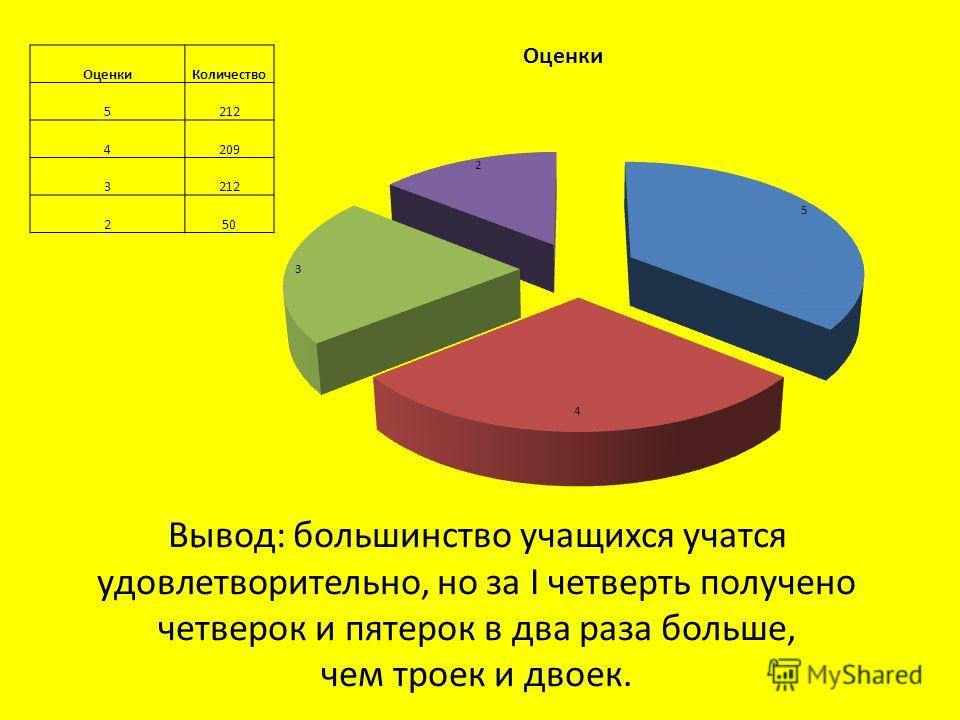 Вывод: большинство учащихся учатся удовлетворительно, но за I четверть получено четверок и пятерок в два раза больше, чем троек и двоек. Оценки Количество 5212 4209 3212 250