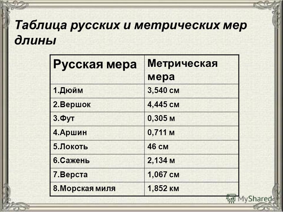 Таблица русских и метрических мер длины Русская мера Метрическая мера 1.Дюйм 3,540 см 2.Вершок 4,445 см 3.Фут 0,305 м 4.Аршин 0,711 м 5.Локоть 46 см 6.Сажень 2,134 м 7.Верста 1,067 см 8. Морская миля 1,852 км