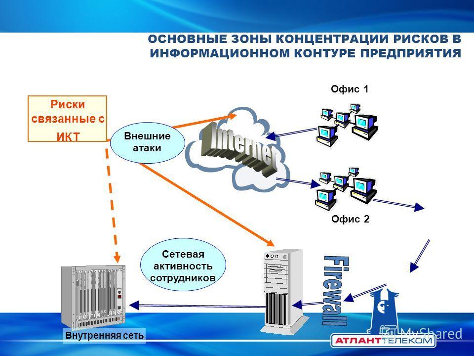 ОСНОВНЫЕ ЗОНЫ КОНЦЕНТРАЦИИ РИСКОВ В ИНФОРМАЦИОННОМ КОНТУРЕ ПРЕДПРИЯТИЯ Внутренняя сеть Сетевая активность сотрудников Риски связанные с ИКТ Офис 1 Офис 2 Внешние атаки