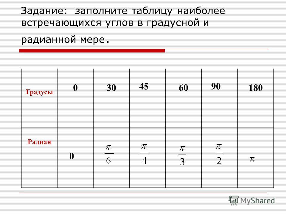 Задание: заполните таблицу наиболее встречающихся углов в градусной и радианной мере. Градусы 03060180 Радиан 4590 0
