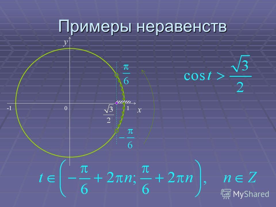 Примеры неравенств 0 x y 1