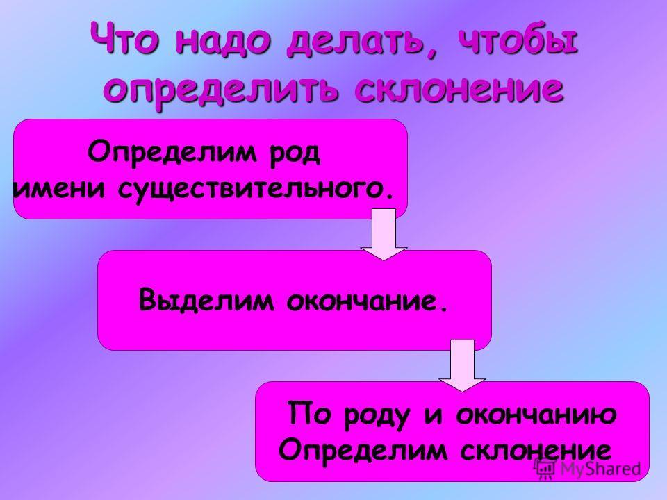 Что надо делать, чтобы определить склонение Определим род имени существительного. По роду и окончанию Определим склонение Выделим окончание.