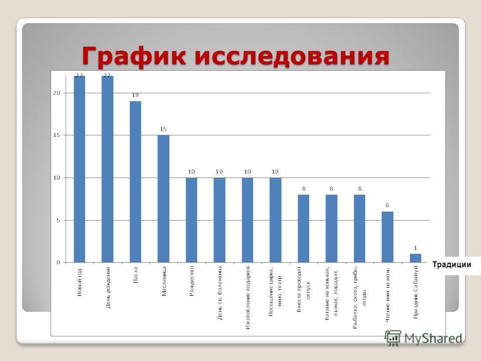 График исследования Традиции