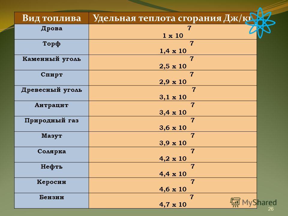 Вид топлива Удельная теплота сгорания Дж/кг Дрова 7 1 х 10 Торф 7 1,4 х 10 Каменный уголь 7 2,5 х 10 Спирт 7 2,9 х 10 Древесный уголь 7 3,1 х 10 Антрацит 7 3,4 х 10 Природный газ 7 3,6 х 10 Мазут 7 3,9 х 10 Солярка 7 4,2 х 10 Нефть 7 4,4 х 10 Керосин