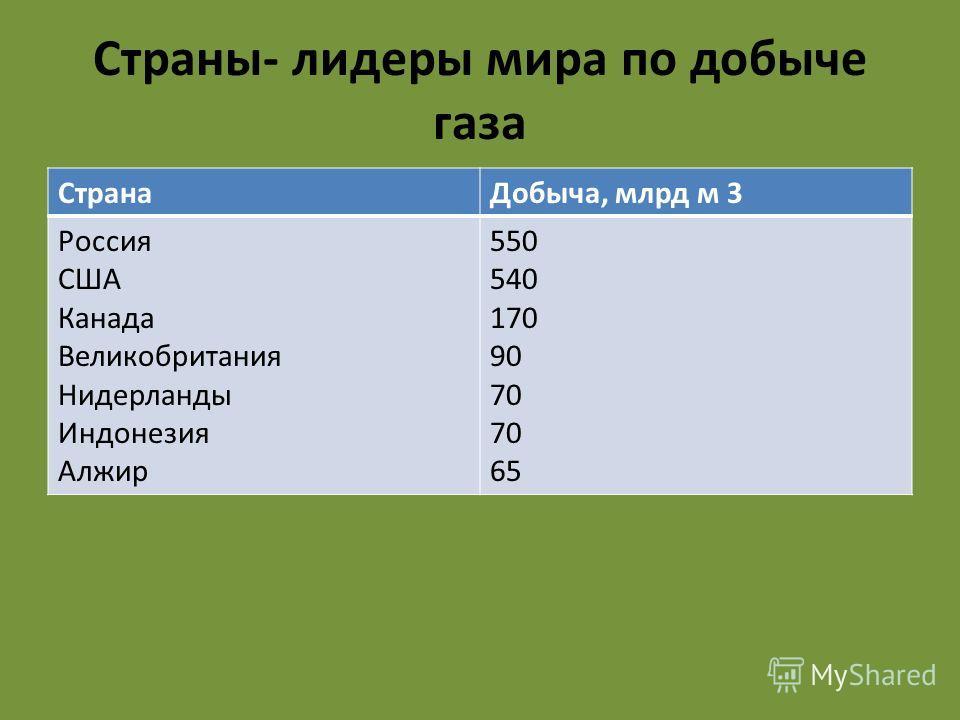Страны- лидеры мира по добыче газа Страна Добыча, млрд м 3 Россия США Канада Великобритания Нидерланды Индонезия Алжир 550 540 170 90 70 65