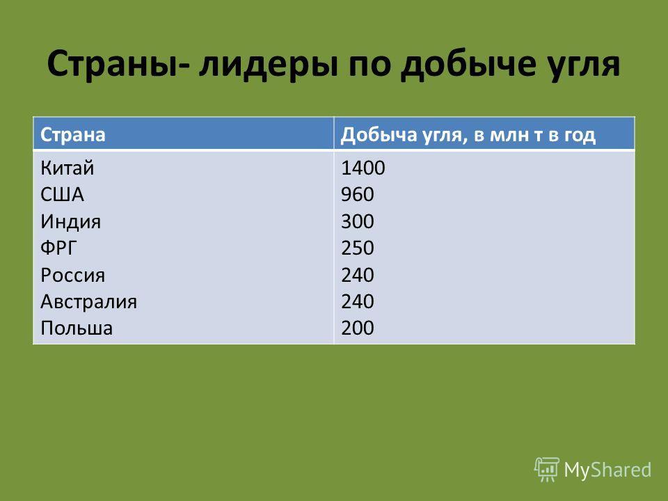 Страны- лидеры по добыче угля Страна Добыча угля, в млн т в год Китай США Индия ФРГ Россия Австралия Польша 1400 960 300 250 240 200