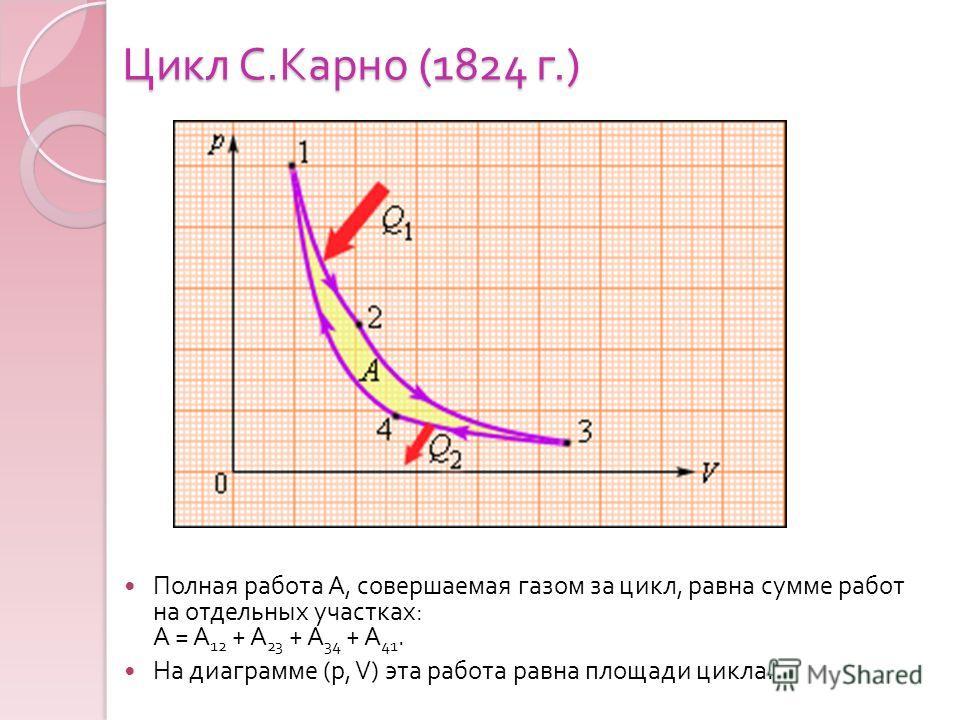 Цикл С. Карно (1824 г.) Полная работа A, совершаемая газом за цикл, равна сумме работ на отдельных участках : A = A 12 + A 23 + A 34 + A 41. На диаграмме (p, V) эта работа равна площади цикла.