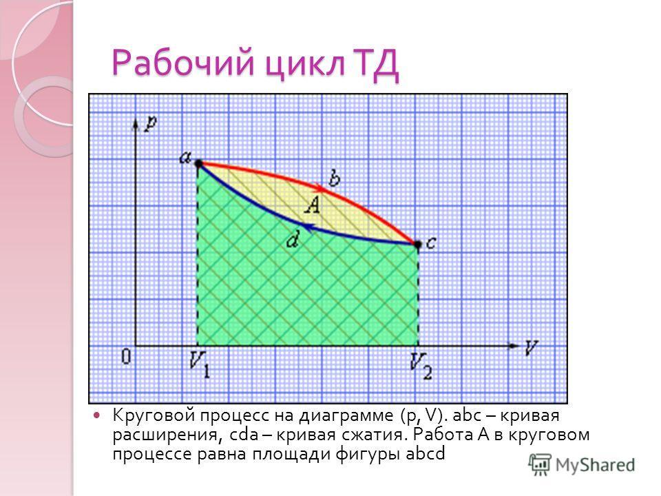 Рабочий цикл ТД Круговой процесс на диаграмме (p, V). abc – кривая расширения, cda – кривая сжатия. Работа A в круговом процессе равна площади фигуры abcd