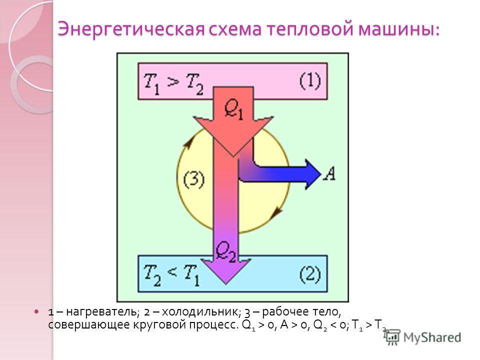 Энергетическая схема тепловой машины : 1 – нагреватель ; 2 – холодильник ; 3 – рабочее тело, совершающее круговой процесс. Q 1 > 0, A > 0, Q 2 T 2