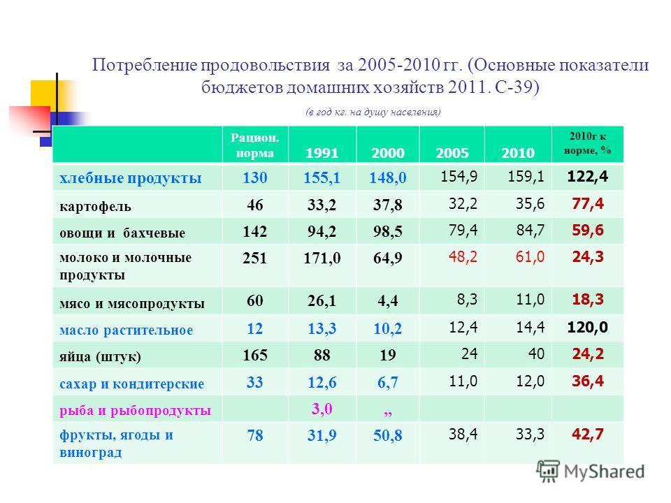 Потребление продовольствия за 2005-2010 гг. (Основнне показатели бюджетов домашних хозяйств 2011. С-39) (в год кг. на душу населения) Рацион. норма 1991200020052010 2010 г к норме, % хлебнне продукты 130155,1148,0 154,9159,1122,4 картофель 4633,237,8