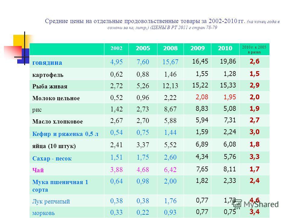 Средние цены на отдельнне продовольственнне товары за 2002-2010 гг. (на конец года в сомони за кг, литр,) (ЦЕНЫ В РТ 2011 г стран 78-79 2002 2005200820092010 2010 г. к 2005 в разах говядина 4,957,6015,67 16,4519,862,6 картофель 0,620,881,46 1,551,281
