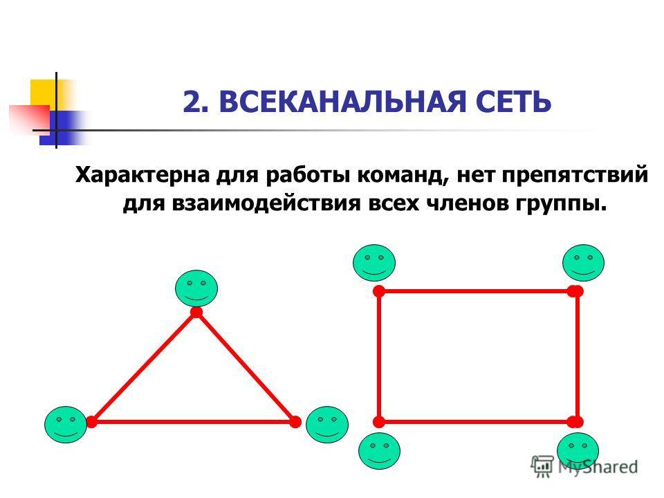 2. ВСЕКАНАЛЬНАЯ СЕТЬ Характерна для работы команд, нет препятствий для взаимодействия всех членов группы.