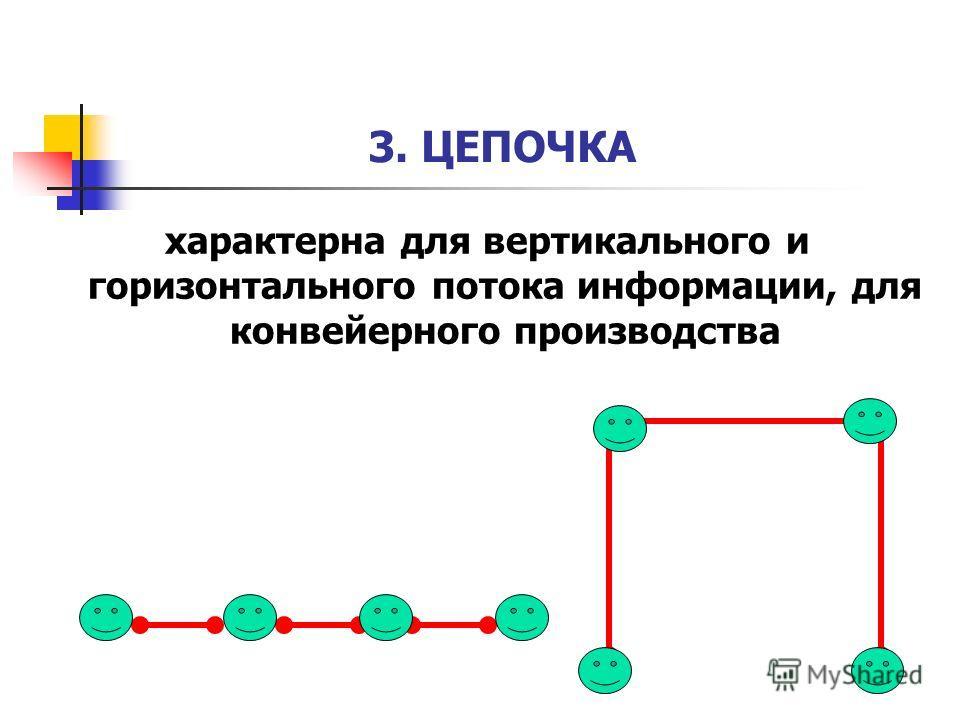 3. ЦЕПОЧКА характерна для вертикального и горизонтального потока информации, для конвейерного производства