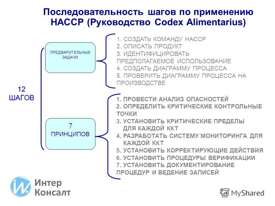 Последовательность шагов по применению НАССР (Руководство Codex Alimentarius) ПРЕДВАРИТЕЛЬНЫЕ ЗАДАЧИ 7 ПРИНЦИПОВ 1. СОЗДАТЬ КОМАНДУ НАССР 2. ОПИСАТЬ ПРОДУКТ 3. ИДЕНТИФИЦИРОВАТЬ ПРЕДПОЛАГАЕМОЕ ИСПОЛЬЗОВАНИЕ 4. СОЗДАТЬ ДИАГРАММУ ПРОЦЕССА 5. ПРОВЕРИТЬ Д