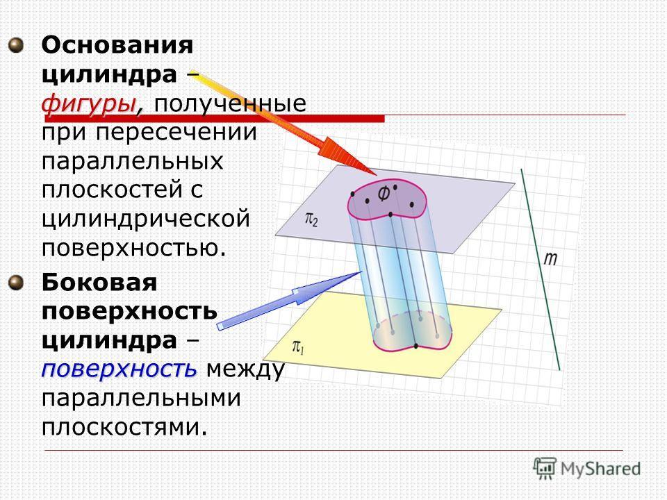 фигуры, Основания цилиндра – фигуры, полученные при пересечении параллельных плоскостей с цилиндрической поверхностью. поверхность Боковая поверхность цилиндра – поверхность между параллельными плоскостями.