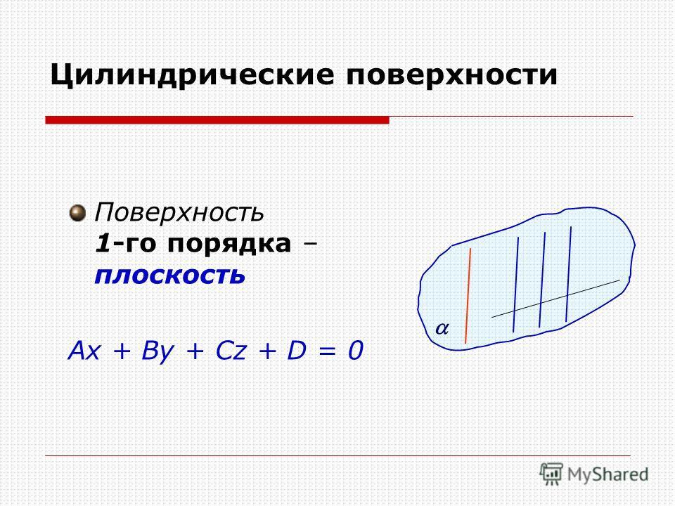 Цилиндрические поверхности Поверхность 1-го порядка – плоскость Ax + By + Cz + D = 0