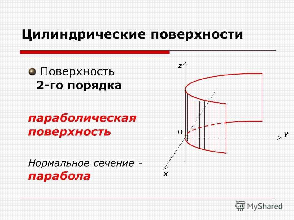 Цилиндрические поверхности Поверхность 2-го порядка параболическая поверхность Нормальное сечение - парабола О z x y