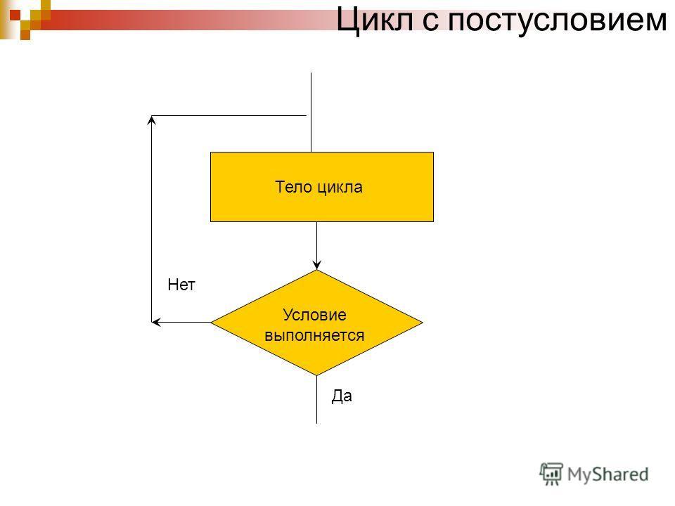 Цикл с постусловием Тело цикла Условие выполняется Да Нет