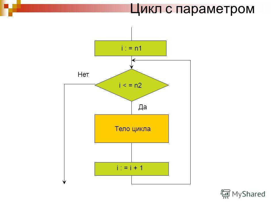 Цикл с параметром i : = n1 i < = n2 i : = i + 1 Тело цикла Да Нет
