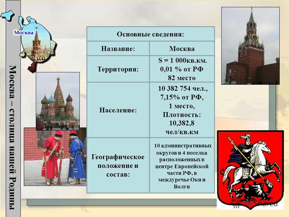 Название: Москва – столица нашей Родины Основные сведения: Москва Территория: S = 1 000 кв.км. 0,01 % от РФ 82 место Население: 10 382 754 чел., 7,15% от РФ, 1 место, Плотность: 10,382,8 чел/кв.км Географическое положение и состав: 10 административны