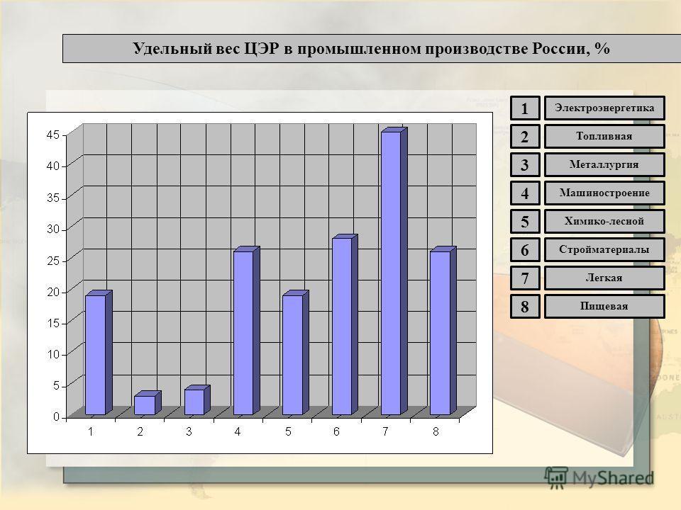 Удельный вес ЦЭР в промышленном производстве России, % 1 2 3 4 5 6 7 8 Электроэнергетика Топливная Химико-лесной Машиностроение Металлургия Пищевая Легкая Стройматериалы