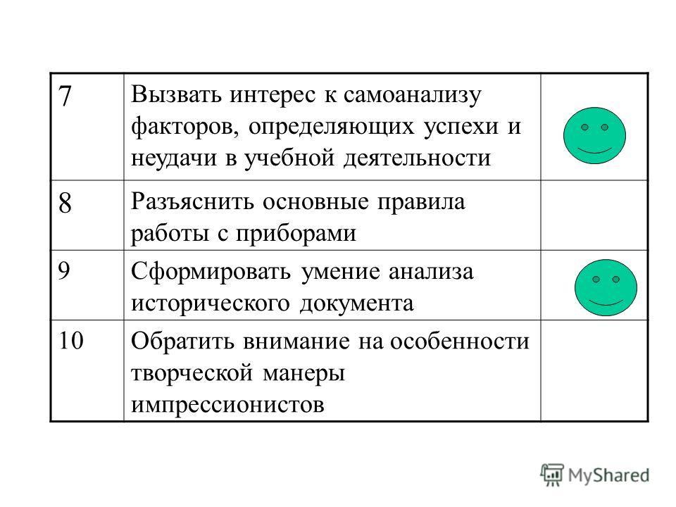 7 Вызвать интерес к самоанализу факторов, определяющих успехи и неудачи в учебной деятельности 8 Разъяснить основные правила работы с приборами 9Сформировать умение анализа исторического документа 10Обратить внимание на особенности творческой манеры