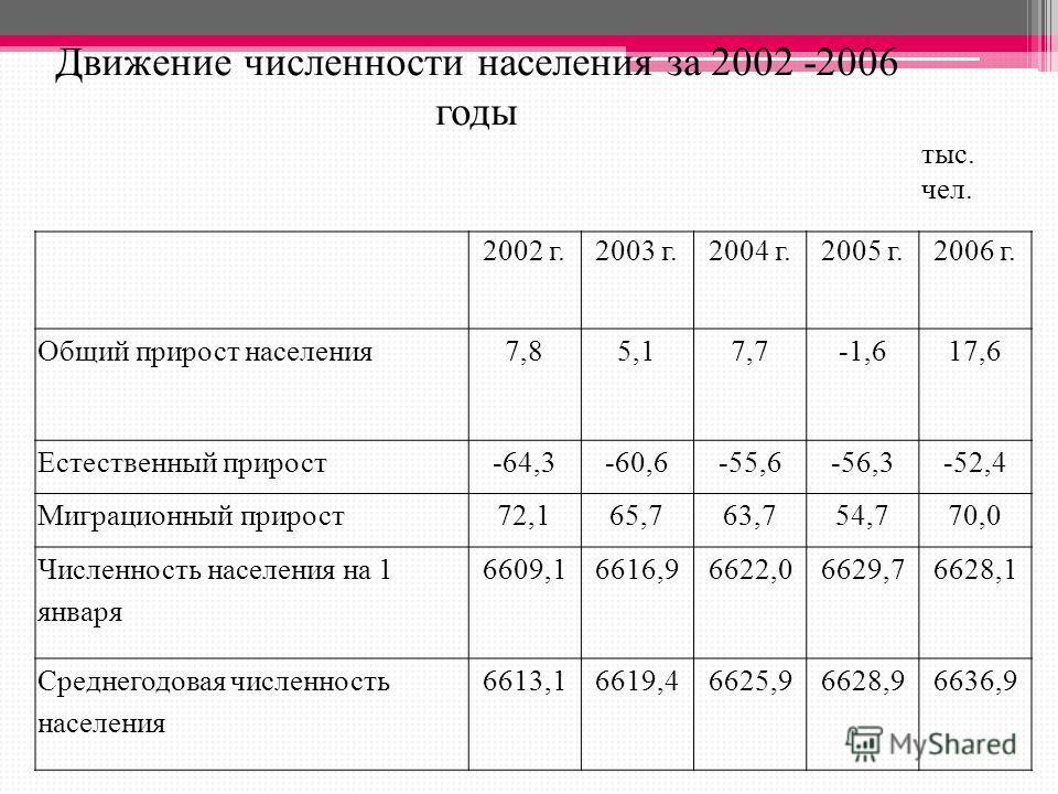 Движение численности населения за 2002 -2006 годы тыс. чел. 2002 г.2003 г.2004 г.2005 г.2006 г. Общий прирост населения 7,85,17,7-1,617,6 Естественный прирост-64,3-60,6-55,6-56,3-52,4 Миграционный прирост 72,165,763,754,770,0 Численность населения на