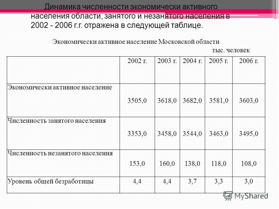 Экономически активное население Московской области тыс. человек 2002 г.2003 г.2004 г.2005 г.2006 г. Экономически активное население 3505,03618,03682,03581,03603,0 Численность занятого населения 3353,03458,03544,03463,03495,0 Численность незанятого на
