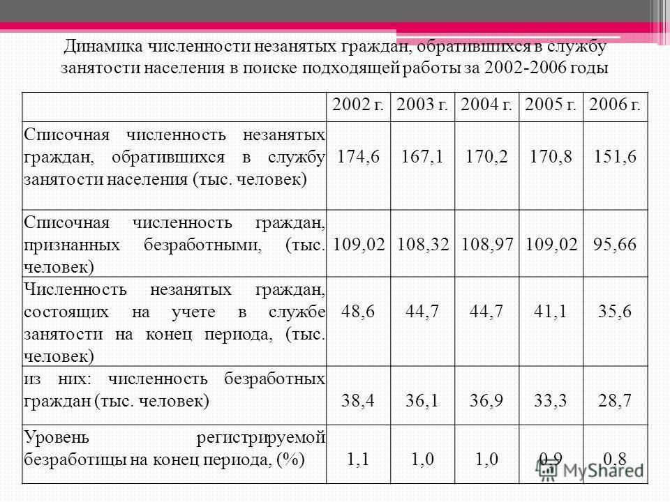 Динамика численности незанятых граждан, обратившихся в службу занятости населения в поиске подходящей работы за 2002-2006 годы 2002 г.2003 г.2004 г.2005 г.2006 г. Списочная численность незанятых граждан, обратившихся в службу занятости населения (тыс