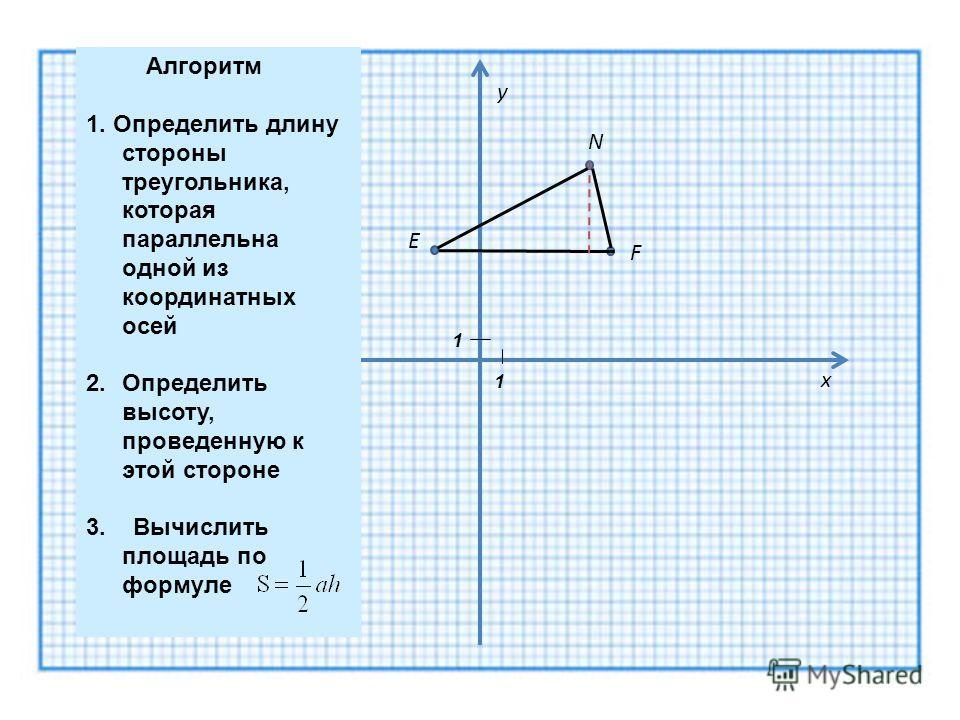 Е F N y x 1 1 Алгоритм 1. Определить длину стороны треугольника, которая параллельна одной из координатных осей 2. Определить высоту, проведенную к этой стороне 3. Вычислить площадь по формуле