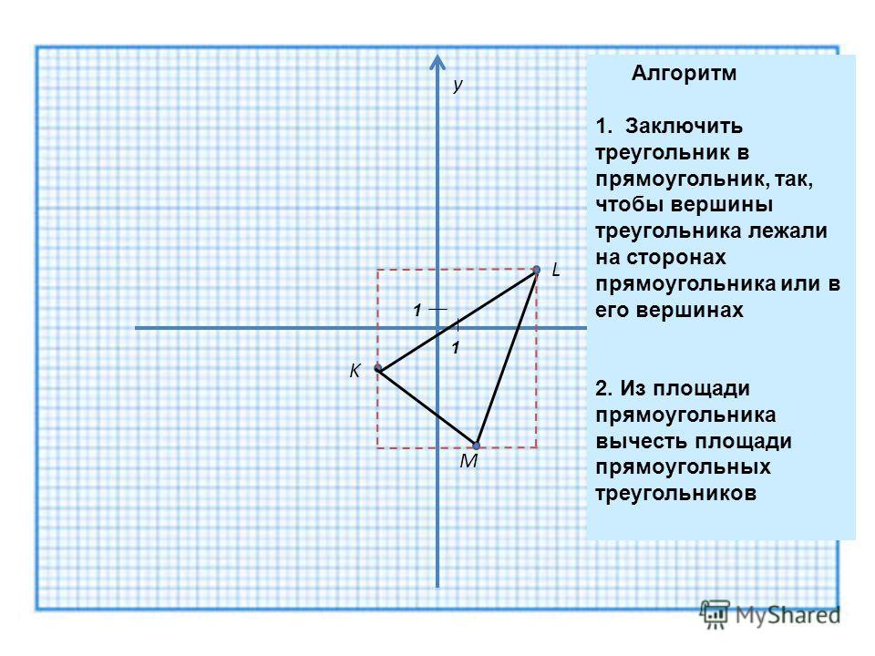 K M L y x 1 1 Алгоритм 1. Заключить треугольник в прямоугольник, так, чтобы вершины треугольника лежали на сторонах прямоугольника или в его вершинах 2. Из площади прямоугольника вычесть площади прямоугольных треугольников