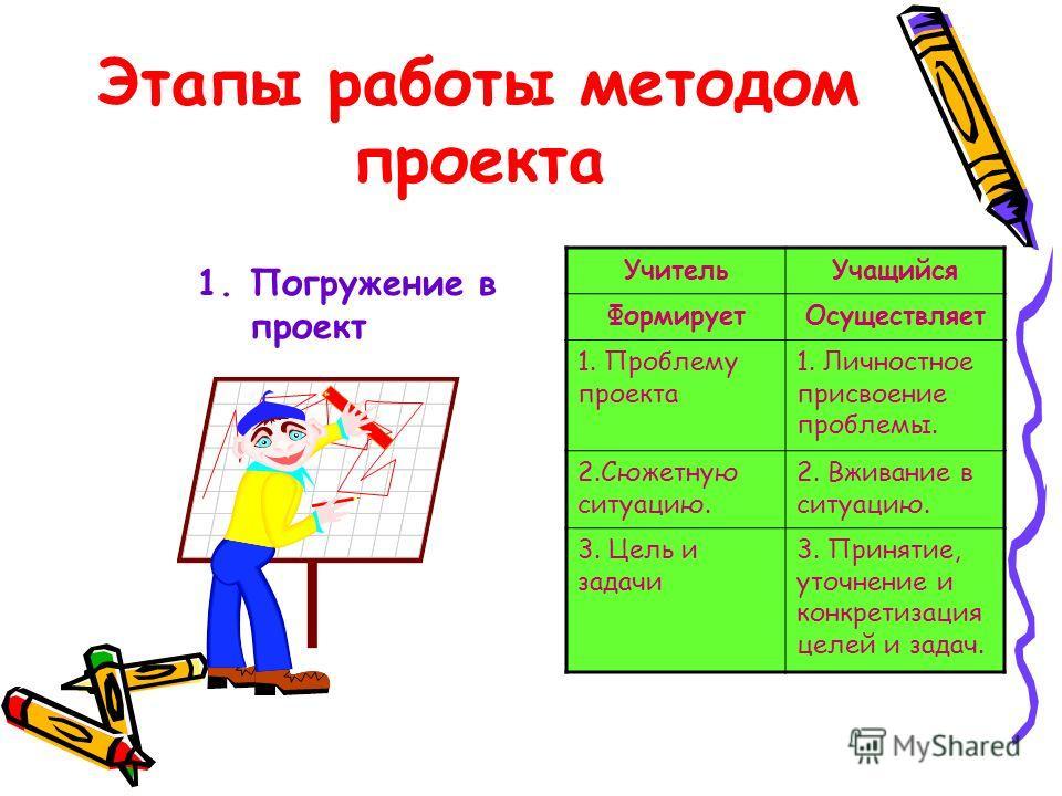Этапы работы методом проекта 1. Погружение в проект Учитель Учащийся Формирует Осуществляет 1. Проблему проекта 1. Личностное присвоение проблемы. 2. Сюжетную ситуацию. 2. Вживание в ситуацию. 3. Цель и задачи 3. Принятие, уточнение и конкретизация ц