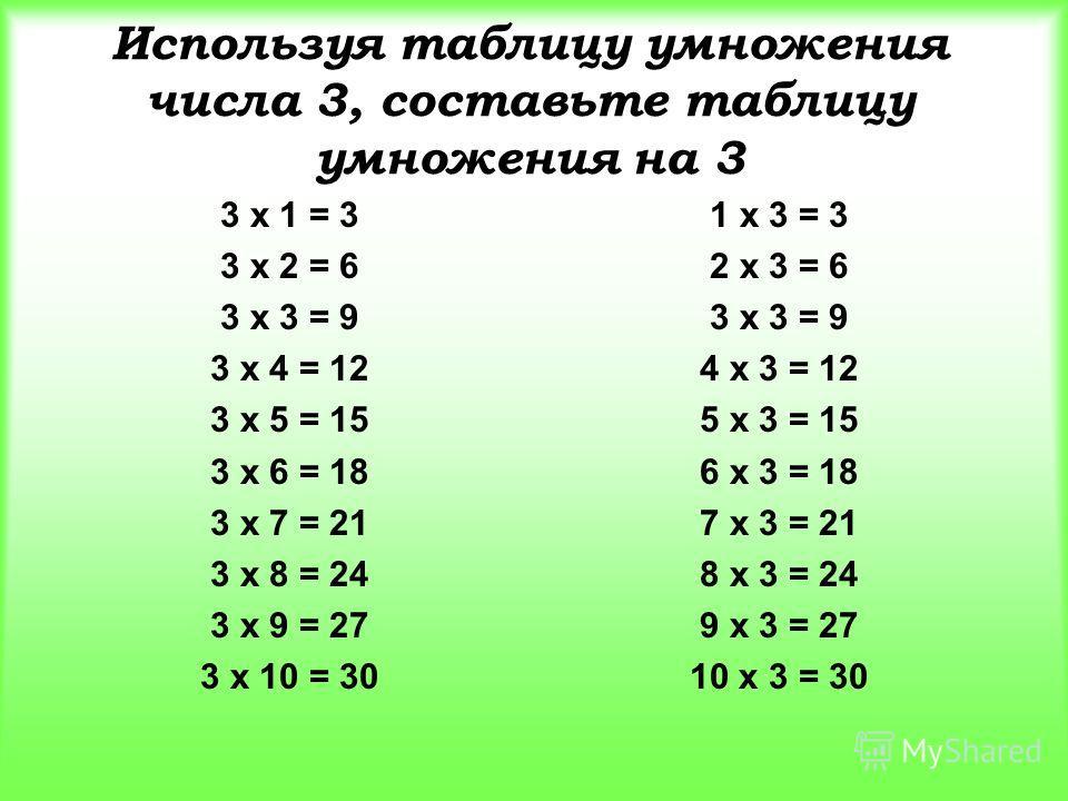 Используя таблицу умножения числа 3, составьте таблицу умножения на 3 3 х 1 = 3 3 х 2 = 6 3 х 3 = 9 3 х 4 = 12 3 х 5 = 15 3 х 6 = 18 3 х 7 = 21 3 х 8 = 24 3 х 9 = 27 3 х 10 = 30 1 х 3 = 3 2 х 3 = 6 3 х 3 = 9 4 х 3 = 12 5 х 3 = 15 6 х 3 = 18 7 х 3 = 2