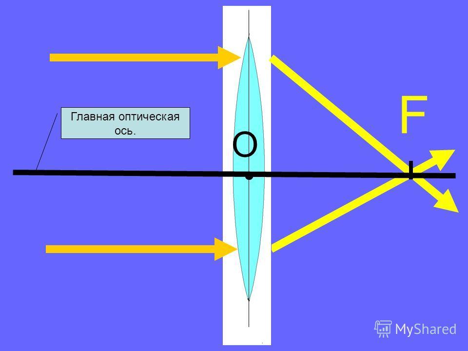 ПРАВИЛО 2: Лучи, падающие на линзу параллельно главной оптической оси, пересекаются в главном фокусе линзы.