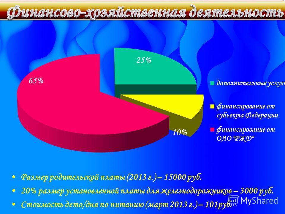 Размер родительской платы (2013 г.) – 15000 руб. 20% размер установленной платы для железнодорожников – 3000 руб. Стоимость дето/дня по питанию (март 2013 г.) – 101 руб.