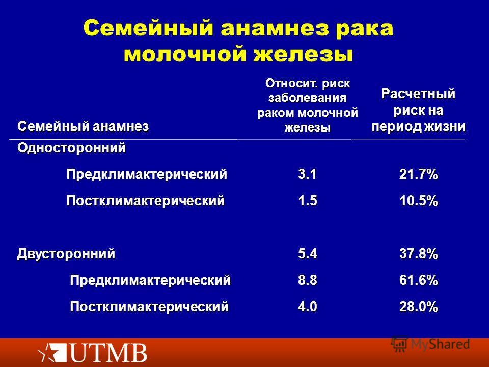 Семейный анамнез рака молочной железы Семейный анамнез Относит. риск заболевания раком молочной железы Расчетный риск на период жизни Односторонний Предклимактерический 3.121.7% Постклимактерический 1.510.5% Двусторонний 5.437.8% Предклимактерический