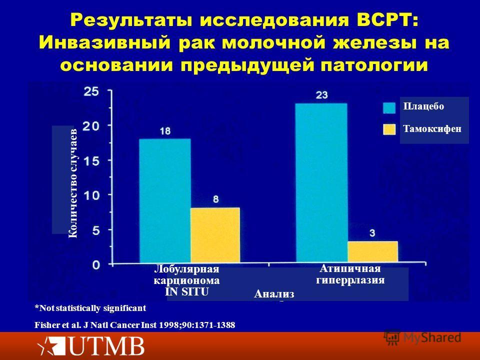Результаты исследования BCPT: Инвазивный рак молочной железы на основании предыдущей патологии *Not statistically significant Fisher et al. J Natl Cancer Inst 1998;90:1371-1388 Количество случаев Лобулярная карционома IN SITU Атипичная гиперрлазия Ан