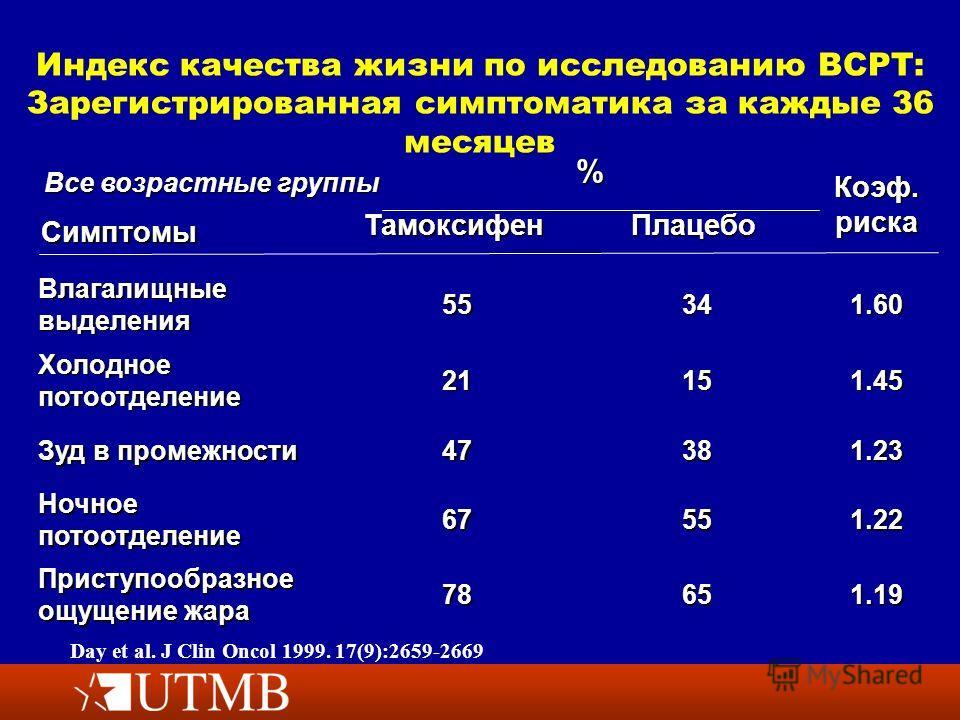 Индекс качества жизни по исследованию BCPT: Зарегистрированная симптоматика за каждые 36 месяцев 1.196578 Приступообразное ощущение жара 1.225567 Ночное потоотделение 1.233847 Зуд в промежности 1.451521 Холодное потоотделение 1.603455 Влагалищные выд