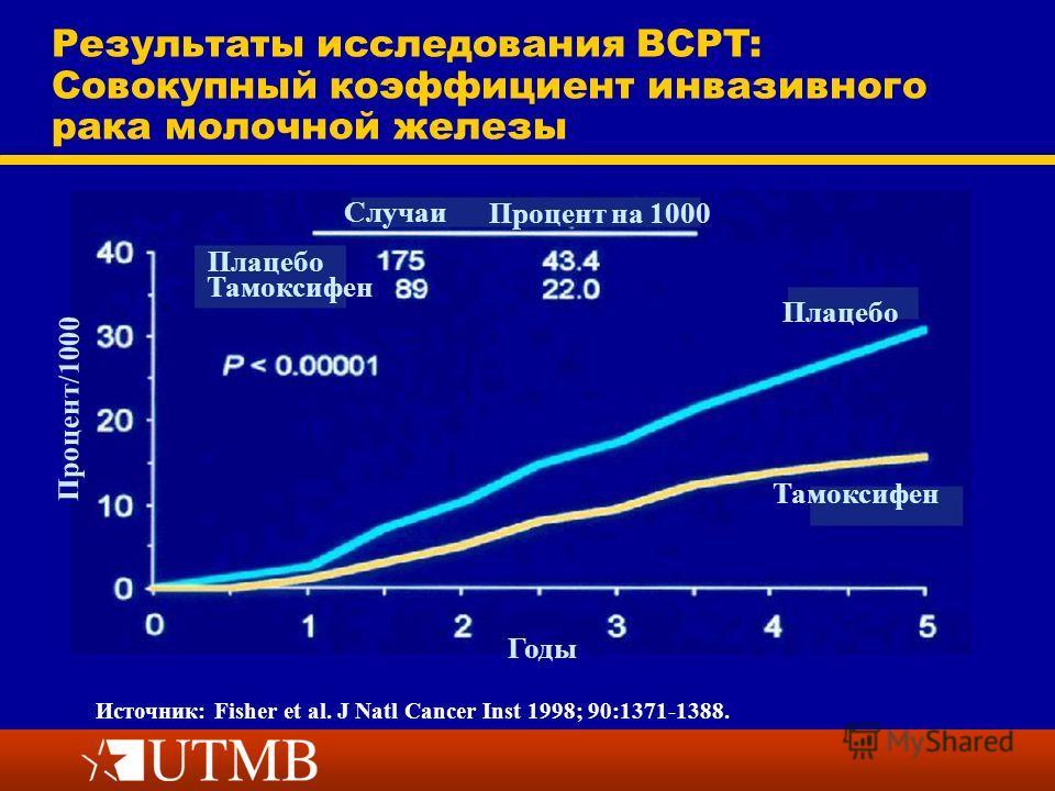 Источник: Fisher et al. J Natl Cancer Inst 1998; 90:1371-1388. Результаты исследования BCPT: Совокупный коэффициент инвазивного рака молочной железы Процент/1000 Случаи Процент на 1000 Плацебо Тамоксифен Плацебо Тамоксифен Годы
