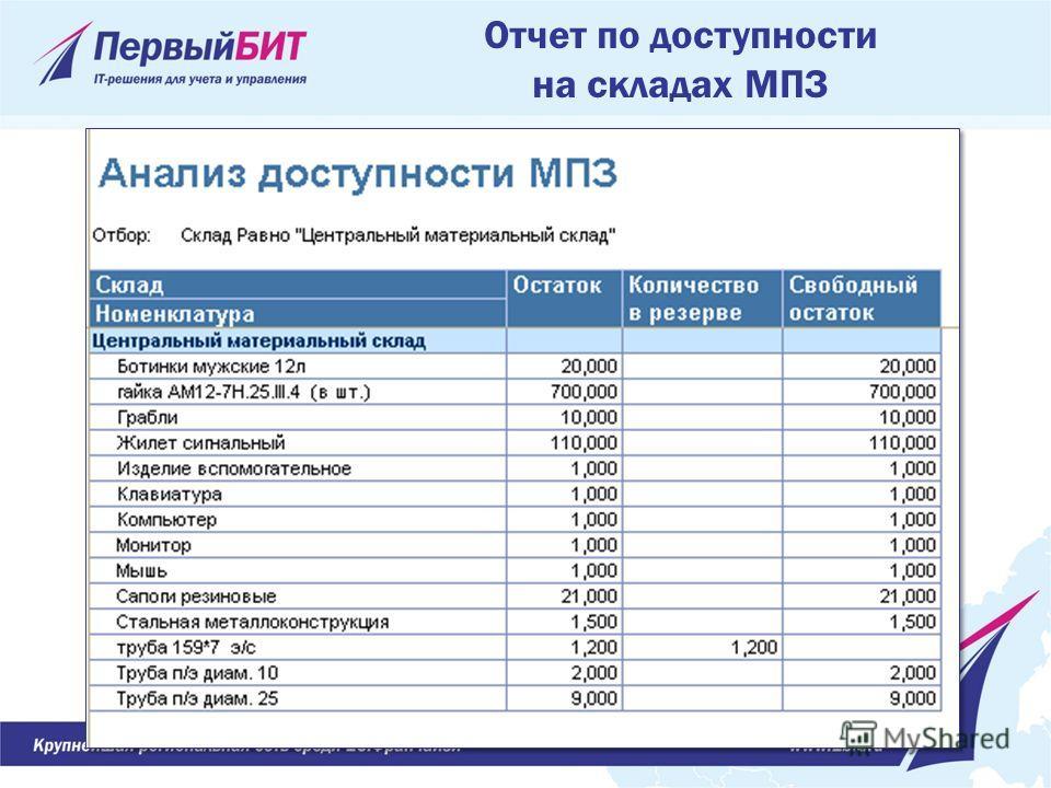 Отчет по доступности на складах МПЗ