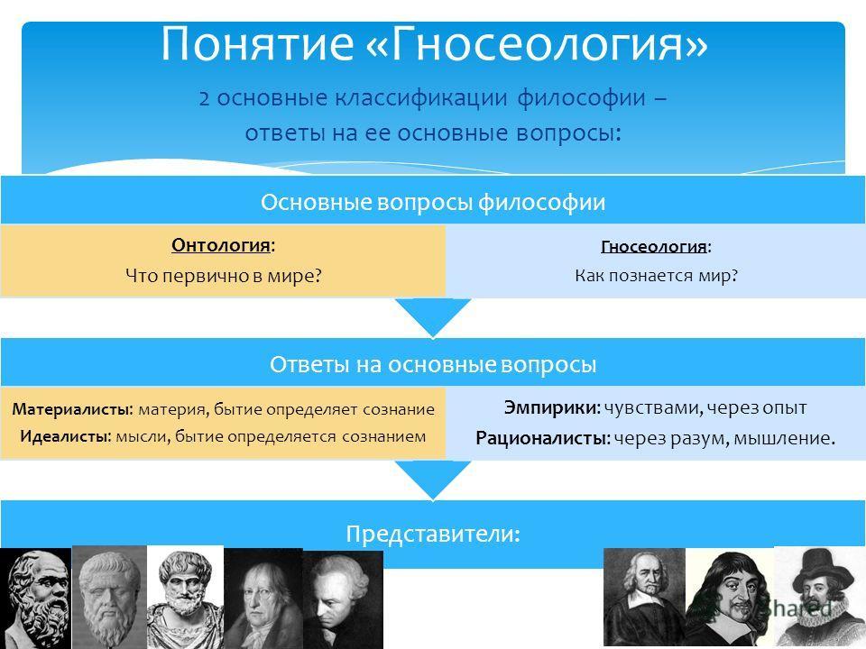 Понятие «Гносеология» 2 основные классификации философии – ответы на ее основные вопросы: Представители: Ответы на основные вопросы Материалисты: материя, бытие определяет сознание Идеалисты: мысли, бытие определяется сознанием Эмпирики: чувствами, ч
