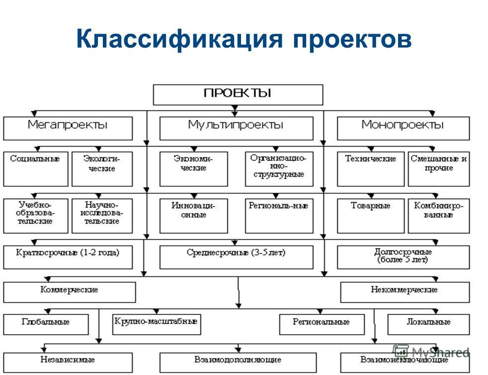 13 Классификация проектов