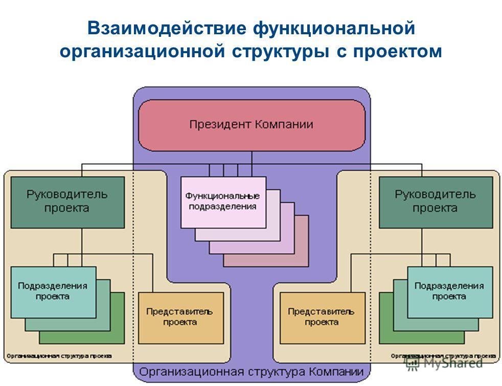 77 Взаимодействие функциональной организационной структуры с проектом