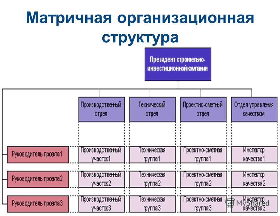 78 Матричная организационная структура