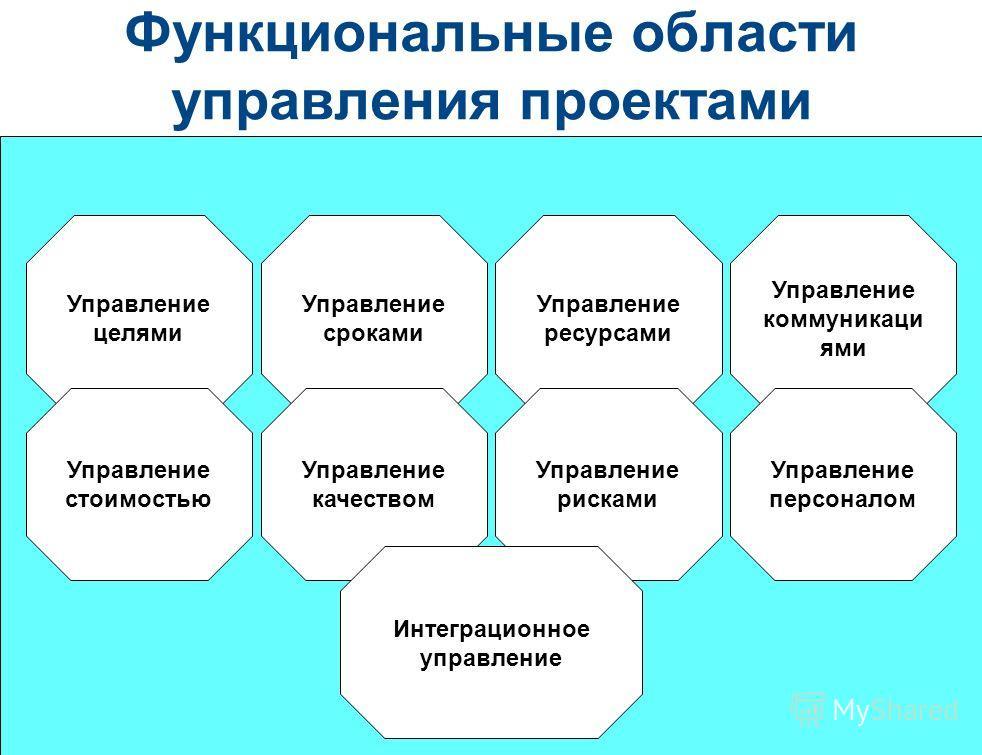 86 Функциональные области управления проектами Управление целями Управление стоимостью Управление сроками Управление качеством Управление ресурсами Управление рисками Управление коммуникаци ями Управление персоналом Интеграционное управление
